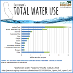 vs-graphic-truthordrought-CAwaterusechart
